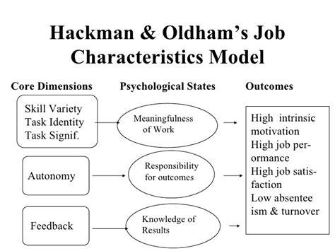 elements job design and job characteristics jcm ppoint