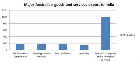Import export business australia india