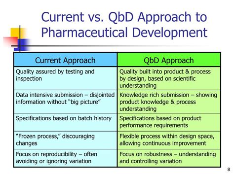a process developing a new approach to living books ppt of statistics in pharmaceutical development
