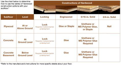 hardwood flooring buying guide