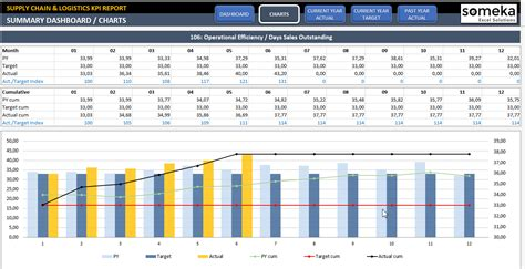 supply chain logistics kpi dashboard ready to use
