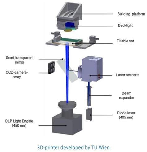 digital light processing 3d printing 3ders org tu wien researchers combine laser and dlp tech