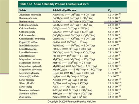 huddle house grenada ms solubility product constant table 28 images efficacy of hydrothermal treatment for