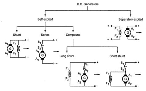 types of d c generator your electrical home