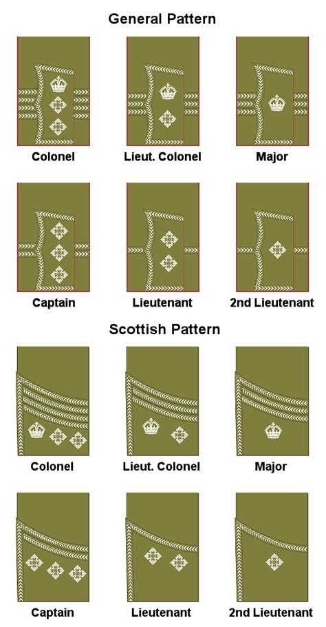Officer Ranks Army by Army Officer Rank Insignia Wiki