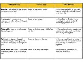 smart goals example khafre