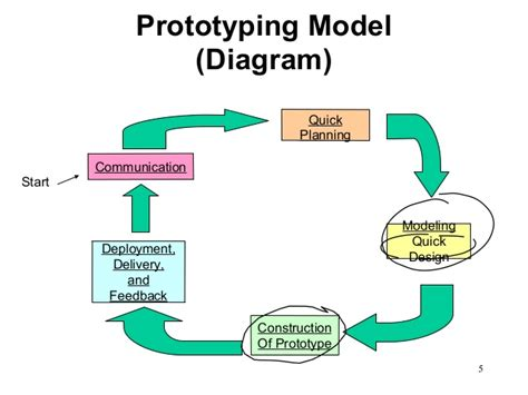 Agile Process Model Diagram agile development agile process models