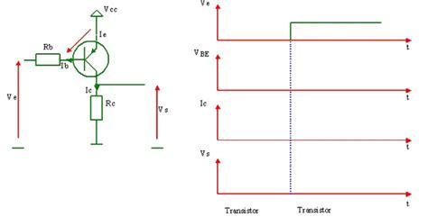 transistor npn ou pnp sciences de l ing 233 nieur la fonction quot adapter quot ou quot mettre en forme quot