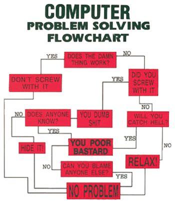 computer problem solving flowchart computer problem solving flow chart gif by mcrluver25