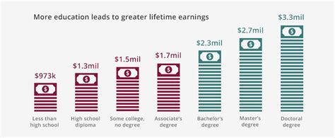 How Much More Do Marketing Majors Make With An Mba by Why Go To College The Common Application