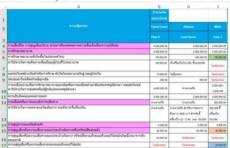 Mba Upm Application by มาเปร ยบเท ยบประก นการเด นทางก นเถอะว าเล อกบร ษ ทไหนด