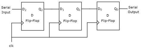 tutorialspoint digital electronics siso shift register block diagram data set