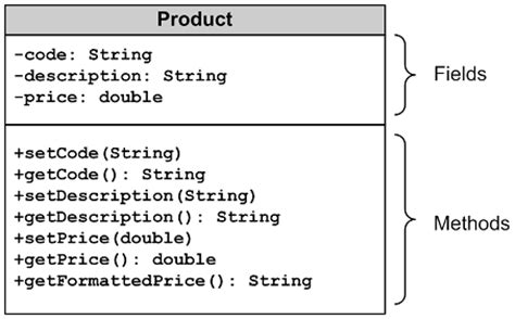 uml diagram to java code classes