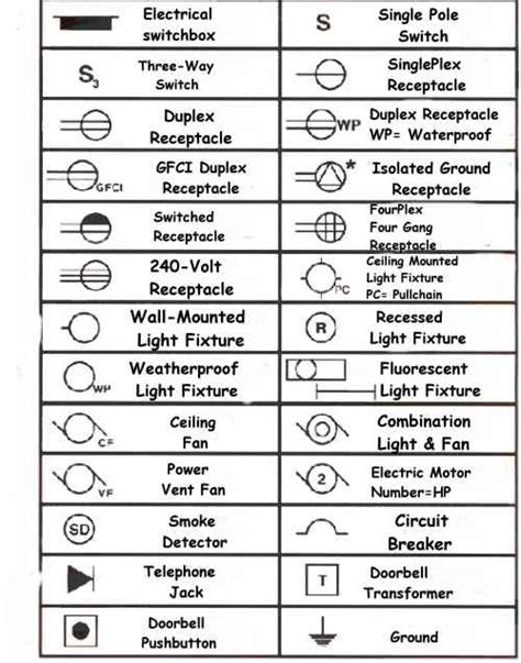 Electrical Symbols House Plans Electrical Wiring Symbols For Home Electric Circuits