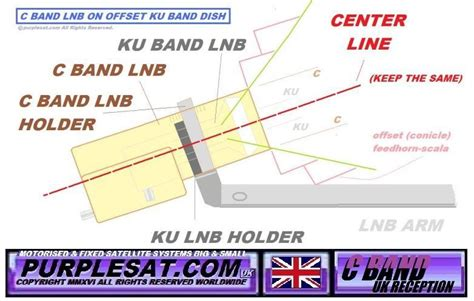 Breket Cband Offset c band on 1m in the uk 187 expert motorised satellite installations uk big small fixed dish