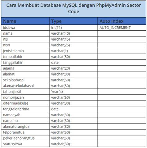 membuat database mysql online tutorial lengkap cara membuat database mysql di phpmyadmin
