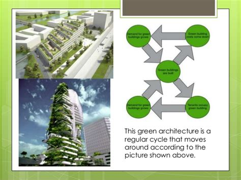 green building and architecture