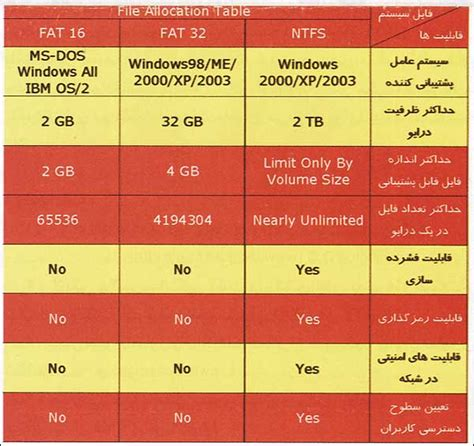 difference between exfat and fat32 difference between تفاوت های اساسی فرمت ntfs با فرمت fat32 و فرمت xfat در