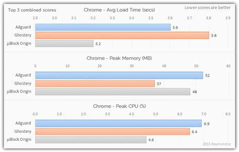 chrome ublock ublock origin firefox софт архив