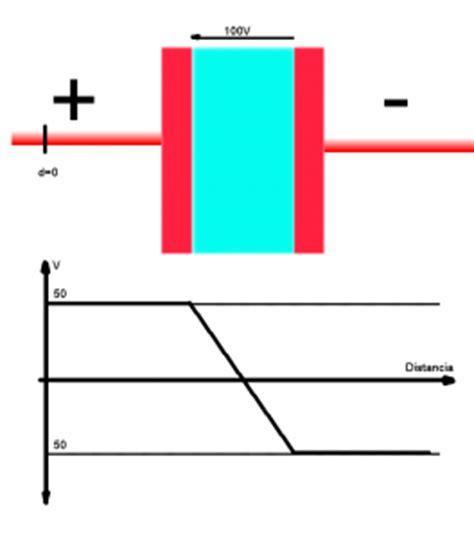 capacitor plano esferico e cilindrico capacitor cilindrico y esferico 28 images capacitor plano esferico e cilindrico 28 images