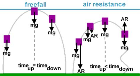 do resistors lose resistance time physicslab air resistance