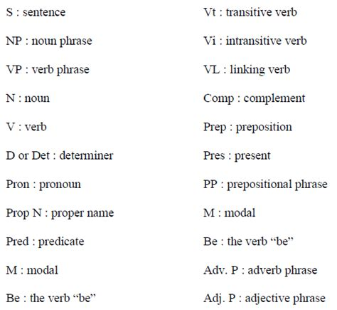 sentence pattern rules what is transformational grammar awin language