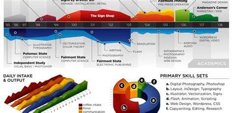 professional resume  data visualization fail poll