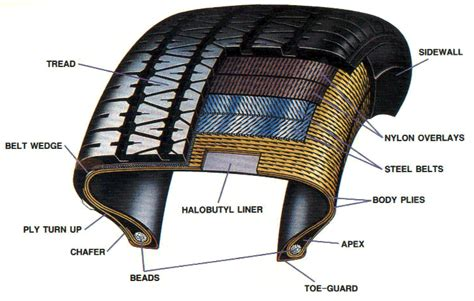 tire cross section car tyre facts 101 vehicle maintenance and repairs com
