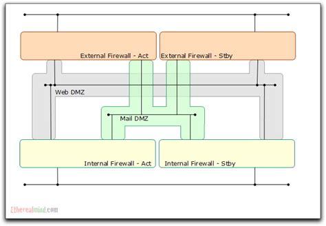visio firewall diagram firewall symbol visio