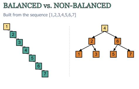 Worst Of Binary Search Tree B Tree Vs Binary Tree