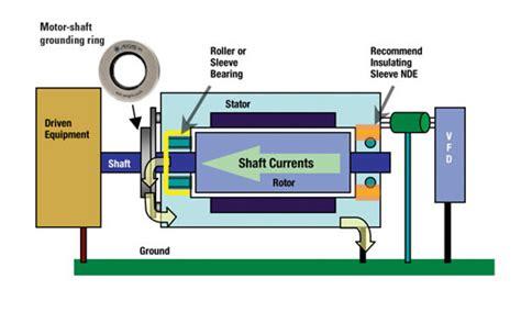 induction motor bearing current bearing protection for induction motors bears attention