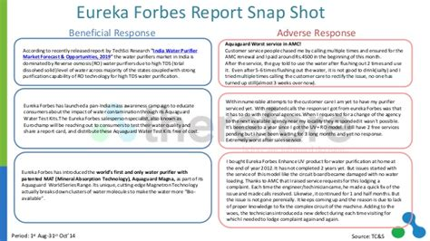 Eureka Forbes Air Purifier Detox by Water Purifier Sector Beneficial Factual Adverse Report