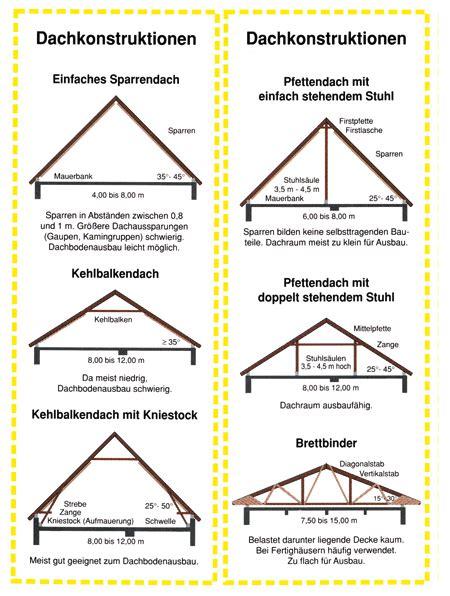 Satteldach 25 Grad Dachneigung dachneigung einfamilienhaus dachneigung
