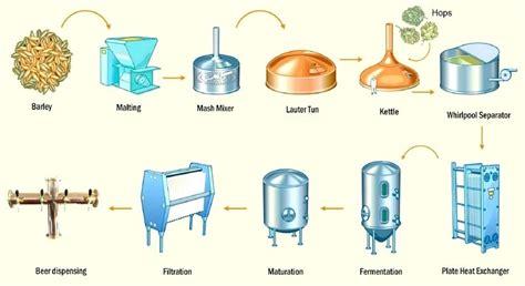 Brewing Process Flow Diagram