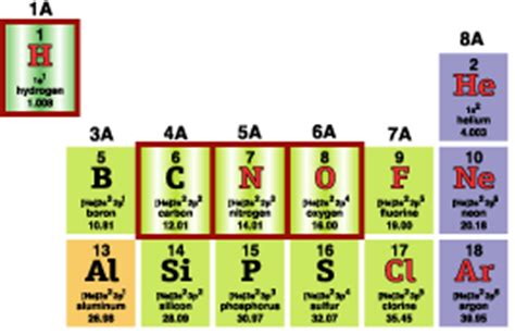 Ammonium On The Periodic Table by Concepts Explained