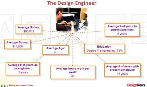 work from home design engineer engineering salary survey 2012 cielotech online