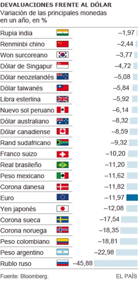 de cada euro que ingrese por encima de 60 000 todas las grandes monedas caen en 2014 ante el aceler 243 n