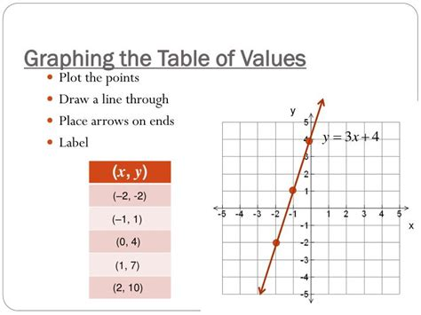 graphing linear equations a table of values graphing linear equations a table of values