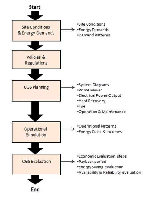 flowchart of methodology whisky co product power generation methodology