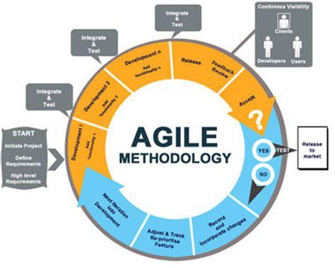 agile software development process diagram csc ece 517 fall 2011 ch5 6d ny pg wiki