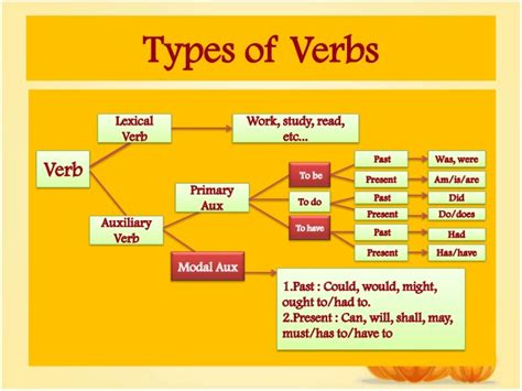 problem with the form of the verb by sintya sugandi