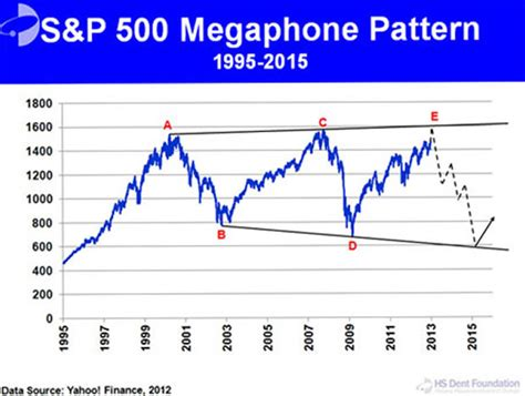 pattern of stock market stock market broadening top pattern meets the inflation