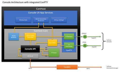 console windows windows command line introducing the windows pseudo