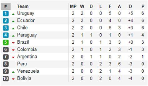 lịch thi đấu v 242 ng loại world cup 2018 đại chiến argentina