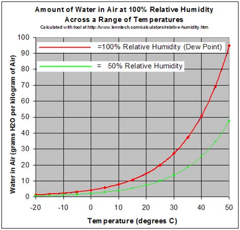 What Is A Comfortable Humidity Level Indoors by Humidity Effects On Tuning And Intonation Conrad Askland