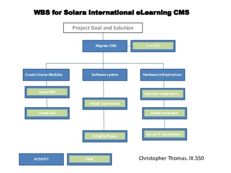 electric boat training program wbs solara international e learning cms
