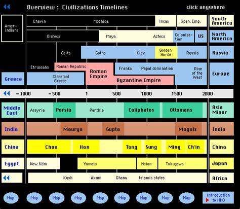 linea del tiempo de las civilizaciones agricolas overview civilizations temelines mira en la linea del