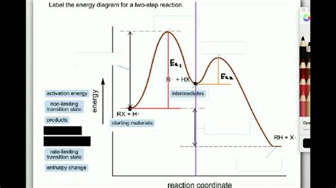 label the energy diagram for a two step reaction labeling parts of a reaction coordinate diagram