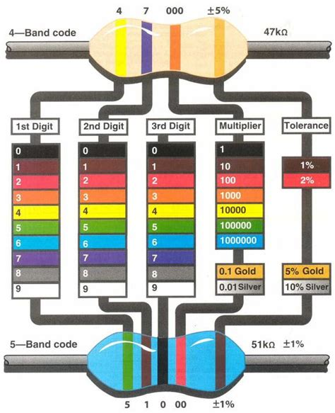1k resistor color code 4 band arduino how do i identify identify if a resistor is 300 or 1k electrical engineering stack