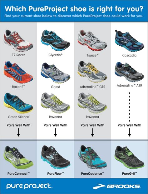 running shoes comparison pureconnect and puregrit review